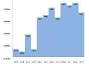 Análisis de la evolución del precio del gasoil en Barcelona